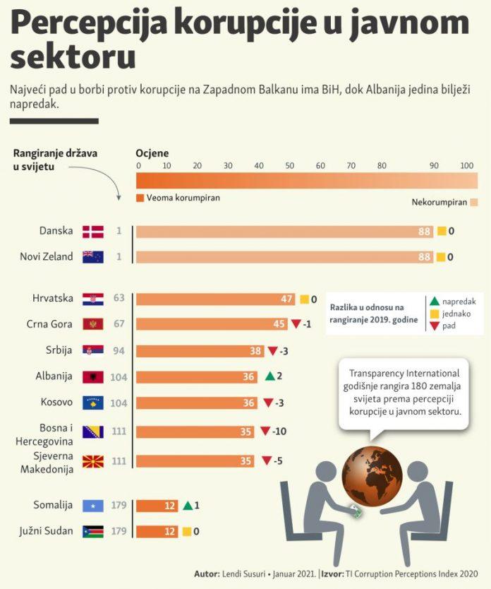 BiH među zemljama u kojim se stanje korupcije najviše pogoršava, građani životno ugroženi