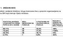 Hrvati imaju 106% više a Bošnjaci 36% manje pozicija u odnosu na procenat ova dva naroda u etničkoj strukturi BiH